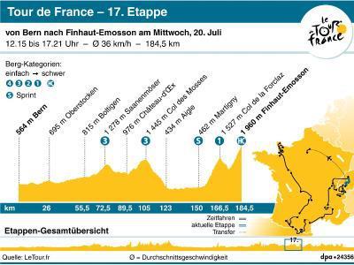 17 Etappe Froome Muss Mit Attacken In Den Alpen Rechnen Radsport