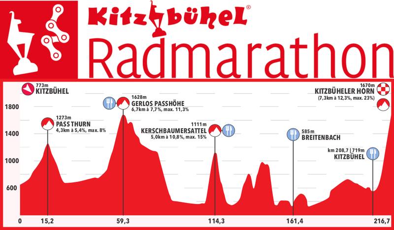 Österreich-Rundfahrt ruft Kitzbüheler Radmarathon ins Leben