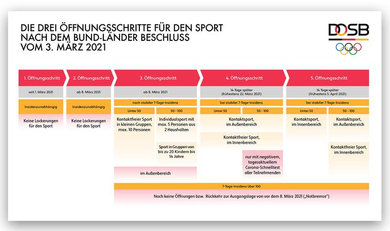 Die drei Öffnungsschritte des Sports. Grafik: DOSB